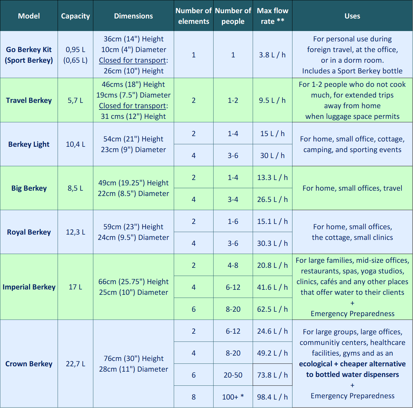 Berkey Comparison Chart